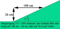 Slope inclination 20° = 35%